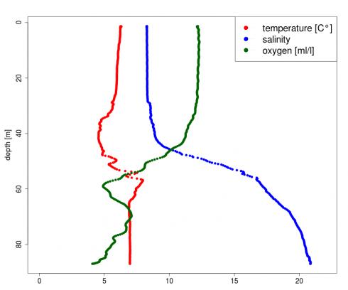 CTD profile in the central Bornholm Basin on April 26 2015. Temperature, salinity and oxygen content. Figure: Burkhard von Dewitz