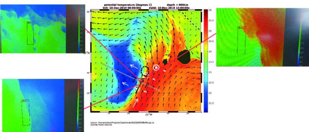 In der Mitte sind die simulierten Temperaturen zu sehen - in den Screenshots links und rechts zeigt sich, dass die gemessenen Daten sehr gut damit übereinstimmen. / In the middle you can see the simulated temperatures - in the screenshots on the left and right the measured data match very well. Photo: HZG/Burkard Baschek