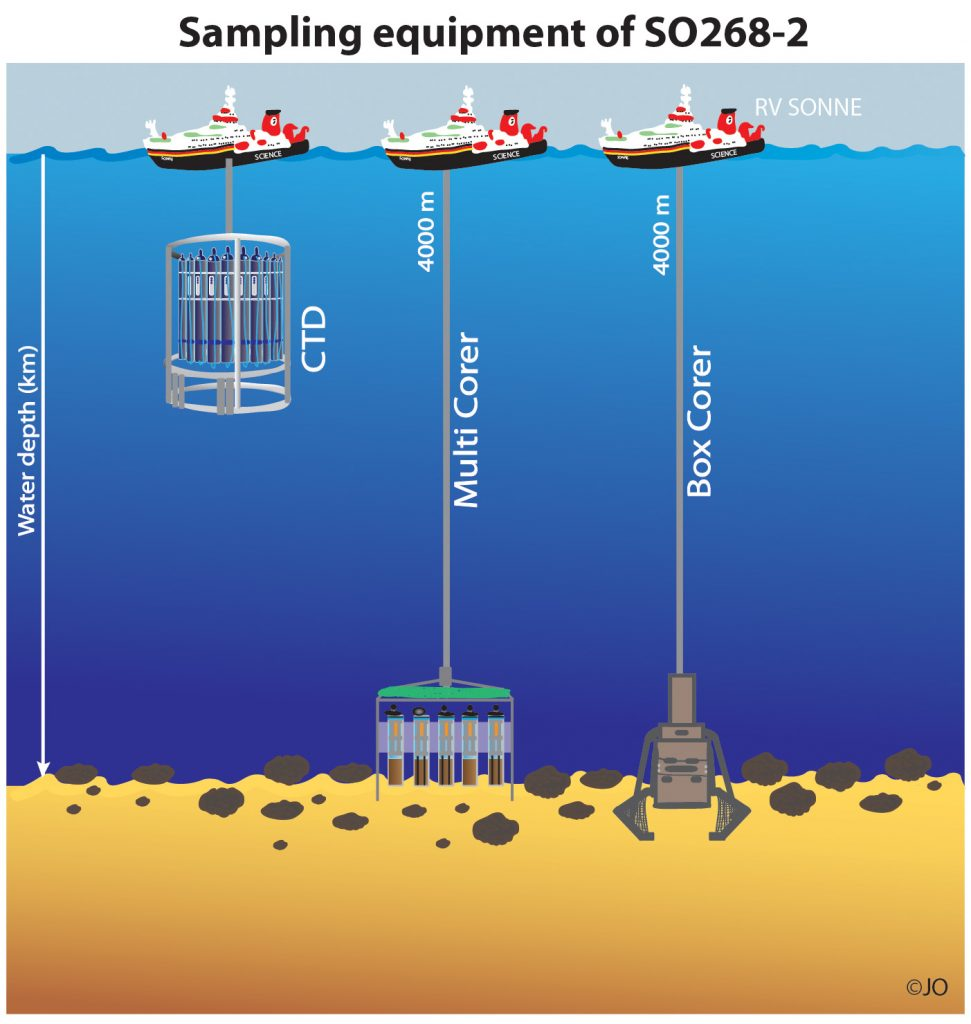 Sampling equipment of SO268/2. Graphic: Julia Otte