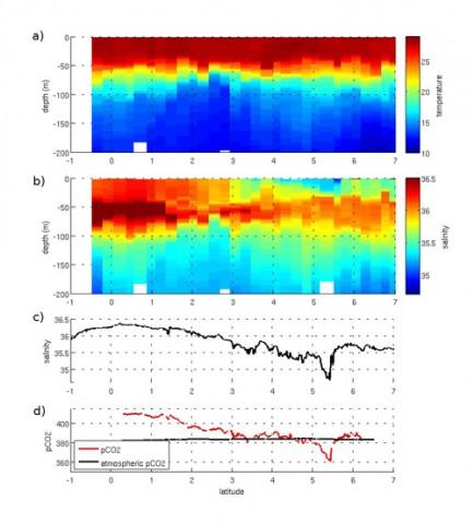 M107 Wochenbericht, Abbildung 1: Verteilung von Temperatur und Salzgehalt im oberen Wasserkörper entlang des Transits von Brasilien nach Mauretanien. Die CO2.Konzentrationen wurden im Oberflächenwasser gemessen.