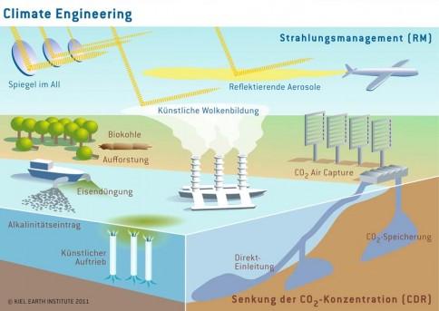 Grafische Darstellung von verschiedenen Ideen zum Climate Engineering. Im Rahmen des SPP sollen Chancen und Risiken transparent und interdisziplinär untersucht werden. Grafik: Kiel Earth Institute