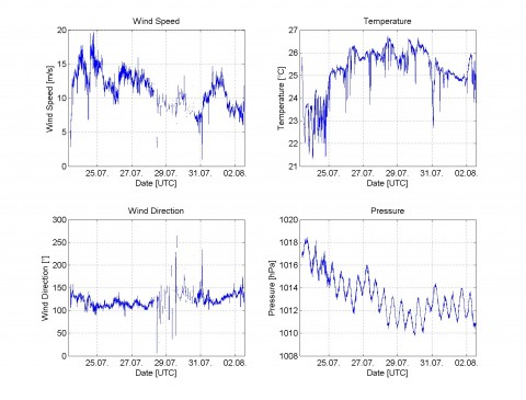 Figure 1: Meteorological measurements of FS SONNE: wind speed (m/s), temperature (°C), wind direction (°) and sea level pressure (hPa) (Graphs by Alina Fiehn and Steffen Fuhlbrügge, GEOMAR).
