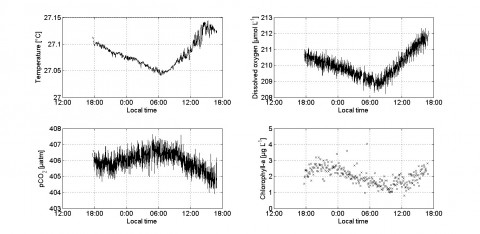 Figure 2: Data from the drifter deployment at 6° S and 64° E. All data were measured in approximately 15 m depth (Graphs by Tobias Steinhoff).
